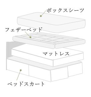 ホテル仕様のフェザーベッド
